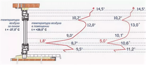 распределение температур на поверхности стеклопакета